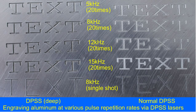 Diode Pumped Laser Deep Marking Systems
